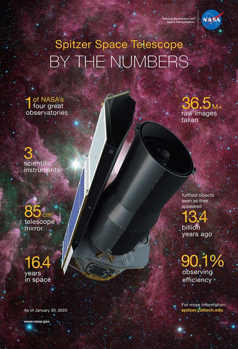 NASA's Spitzer Space Telescope Ends Mission of