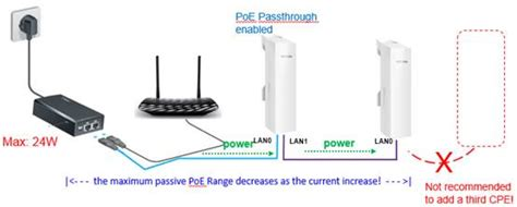 How to use the Passive POE Passthrough function on the