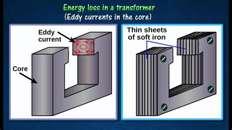 Core Loss and Eddy Current Loss - Definition, Formula and